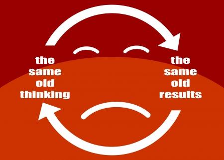 El mismo viejo pensamiento y decepcionantes resultados, circuito cerrado o negativo concepto de mentalidad información presentada en un cartel
