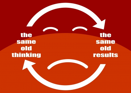 The same old thinking and disappointing results, closed loop or negative feedback mindset concept presented in a poster