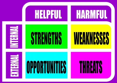 threats: SWOT  strengths, weaknesses, opportunities, and threats  analysis, strategic planning method presented as diagram in a poster