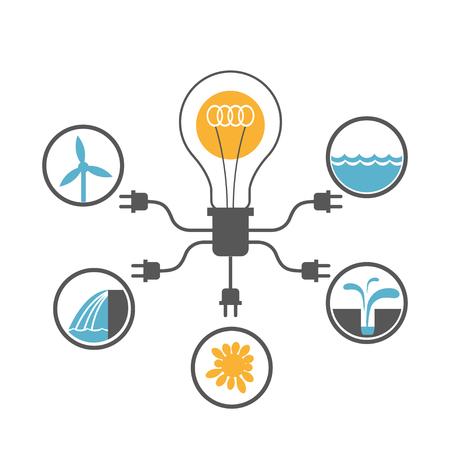 Gloeilamp verbonden met eco veilige energiebronnen: zon, branding, wind, aardwarmte en waterkracht
