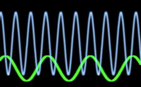 wellenl�nge: Sinuswellen Oszilloskop
