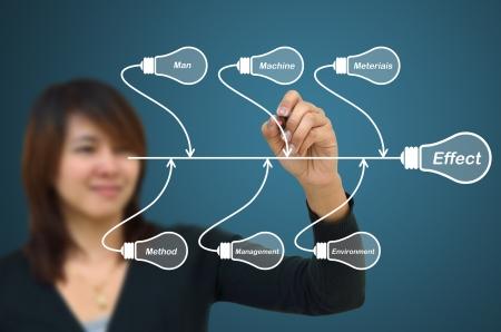 femme d'affaires tracer et analyser sur le diagramme de cause à effet ou l'ampoule