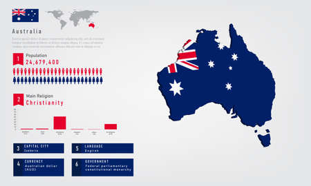 Infographic of Australia map there is flag and population, religion chart and capital government currency and language, vector illustration