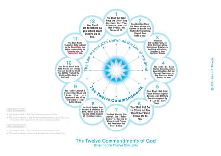disciples: The Twelve Commandments