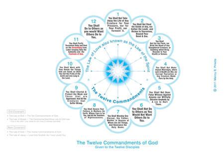 twelve: The Twelve Commandments