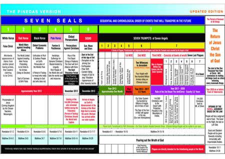 Prophecy Scenario Stock Vector - 11995057