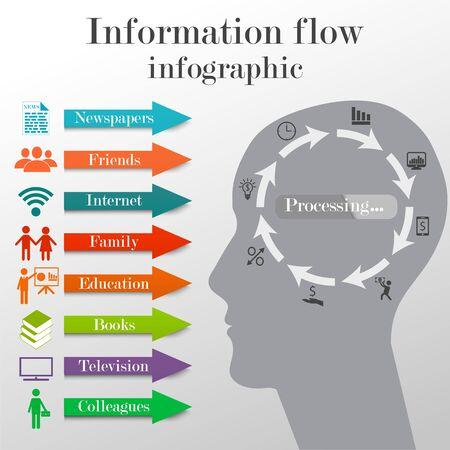 Informatiestroom infographic concept. Business template op het krijgen van informatie uit verschillende bronnen en de verwerking van deze informatie door mensen Vector Illustratie
