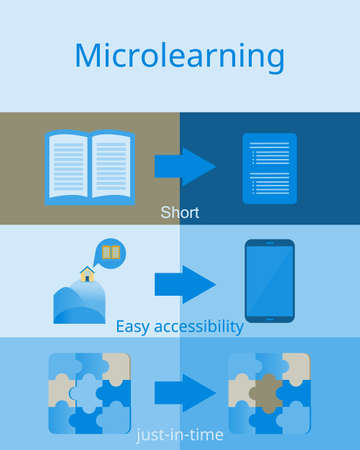 what is microlearning in clear picture vector