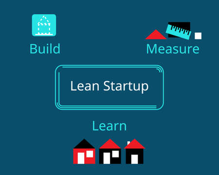 lean startup methodology for developing businesses and products vector
