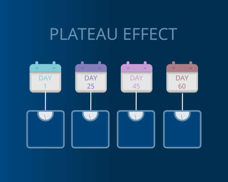 plateau effect in weight loss vector