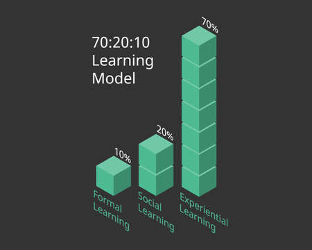 70:20:10 learning model in bar chart vector