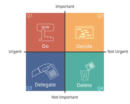 4 Quadrants of Time Management Matrix for planning of urgent and important work vector