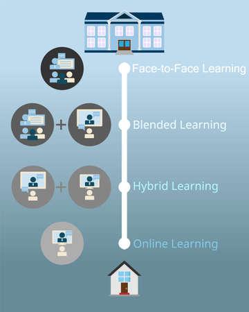 comparison of hybrid learning, blending Learning, face to face learning and online learning vector Vector Illustration