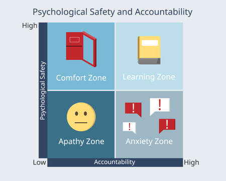 Psychological safety and accountability for comfort zone with icon