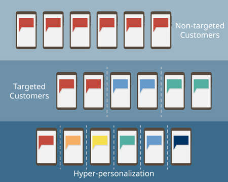 comparison of how to target customers such as Hyper-Personalized Marketing to customized banner advertising for customers vector