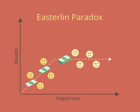 Easterlin paradox of happiness and income which happiness does not trend upward as income continues to grow