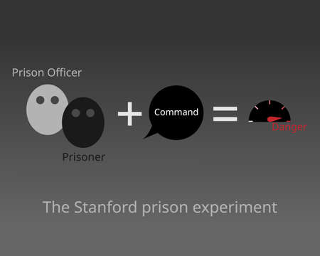 The Stanford prison experiment that attempted to investigate the psychological effects of perceived power