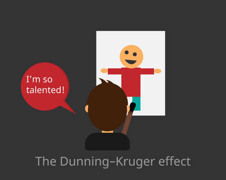 The Dunning-Kruger Effect by the dissonance between the overconfidence in his own abilities and his actual abilities
