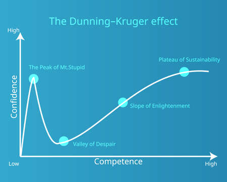 The Dunning-Kruger Effect shown in curve graph