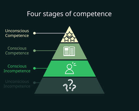 four stages of competence or conscious competence learning model with icon