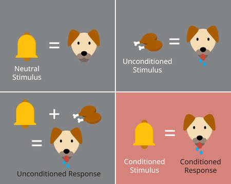 classical conditioning or Pavlovian or respondent conditioning for learning new stimulus Vektoros illusztráció