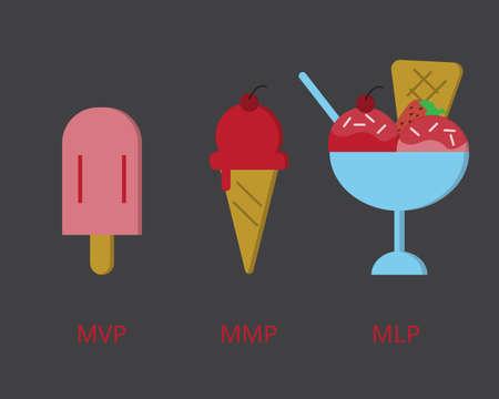 Minimum Viable Product (MLP) compare to Minimum Lovable Product (MLP) and Minimum Marketable Product (MMP)