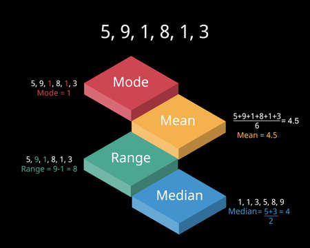 the difference between mode, mean, median and range with example