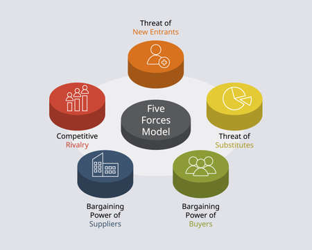 porter five forces model and analysis to Analyze your Businesses