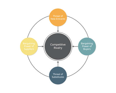 porter five forces model and analysis to Analyze your Businesses Illustration