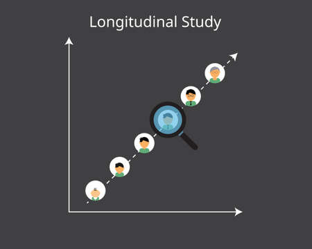 longitudinal study is a research design that involves repeated observations of the same variables over short or long periods of time Illustration