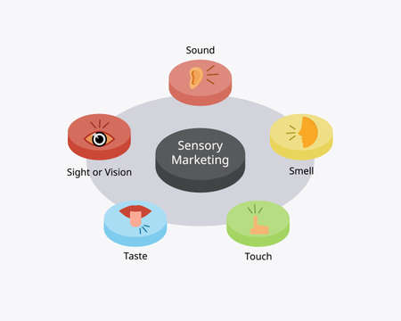 sensory marketing or sensory advertising is a marketing campaign that appeals to the audience's five senses such as sight, sound, touch, taste and smell