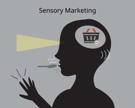 sensory marketing or sensory advertising is a marketing campaign that appeals to the five sense of customers