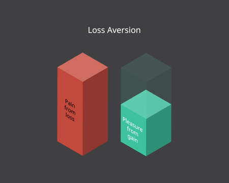 loss aversion which Pain from Loss is bigger than Pleasure from Gain