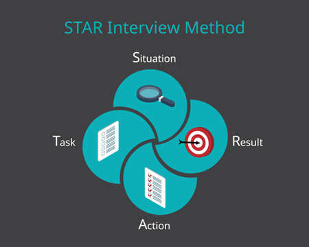 STAR interview method for Behavioral Interview Questions with icon