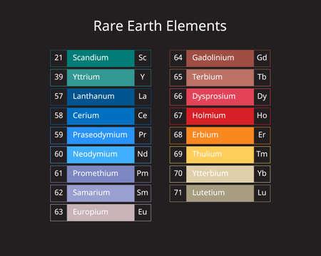 17 Rare earth elements are a set of 17 nearly indistinguishable lustrous silvery white soft heavy metals Vektoros illusztráció