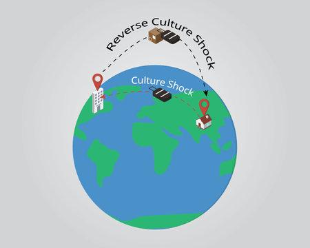 culture shock and reverse culture shock Illustration