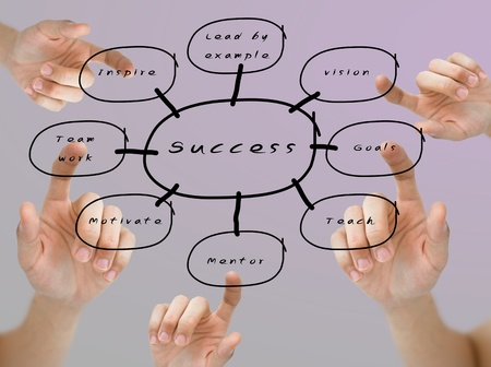 Hand wees het woord van de visie, doelstellingen, mentor, teamwork en inspireren op het succes stroomschema op gekleurde achtergrond Stockfoto