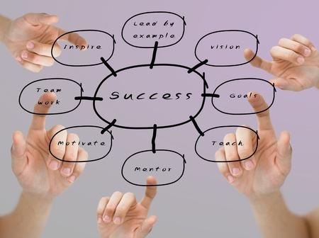 Kéz rámutatott szavát jövőkép, célok, mentor, csapatmunka és inspirálja a siker folyamatábra színes háttér Stock fotó