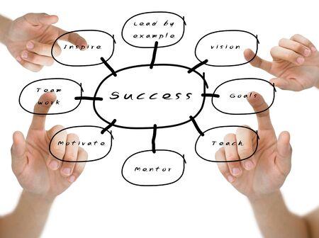 Hand wees het woord van de visie, doelstellingen, team te werken en te inspireren op het succes stroomschema op whiteboard