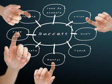 inspirerend: Hand duwen het succes stroomschema op blackboard