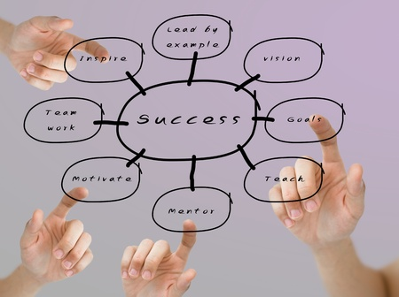Finger pushing the success flow chart, Business education concept photo