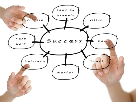 Finger pushing the success flow chart on whiteboard, Business concept Stock Photo - 10759310