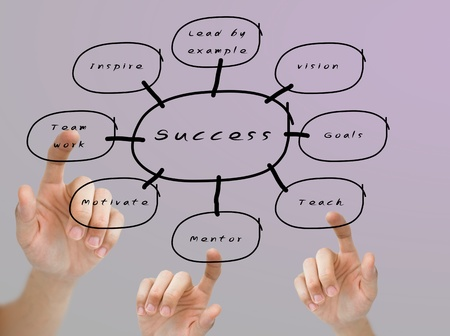 Finger pushing on the success flow chart, Business education concept photo