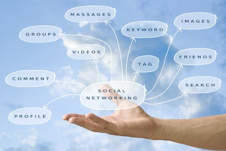 Hand carried the social networking diagram with sky background photo