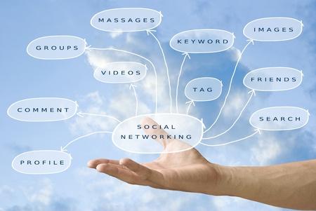 Portés à la main le schéma de réseautage social sur fond de ciel