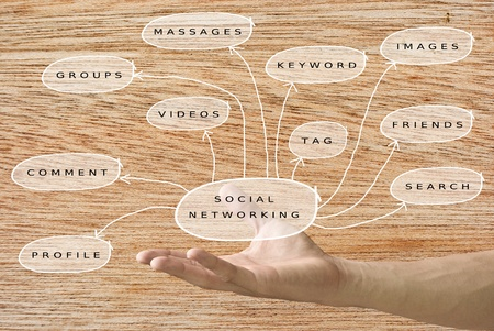 find images videos: Hand carried the social networking chart with wooden texture background