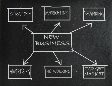 goal setting: New business strategy flow chart Stock Photo