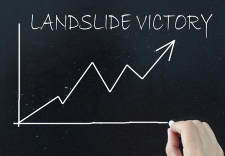 polling: Landslide victory