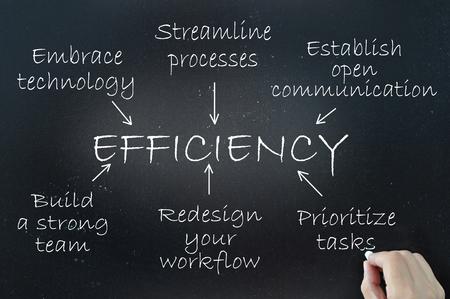 칠판에 흐름 차트 다이어그램을 사용하여 시연 된 효율성의 핵심 요소