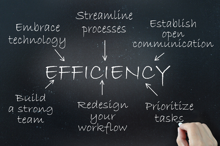 The key elements of efficiency demonstrated using a flow chart diagram on a blackboard Stock Photo